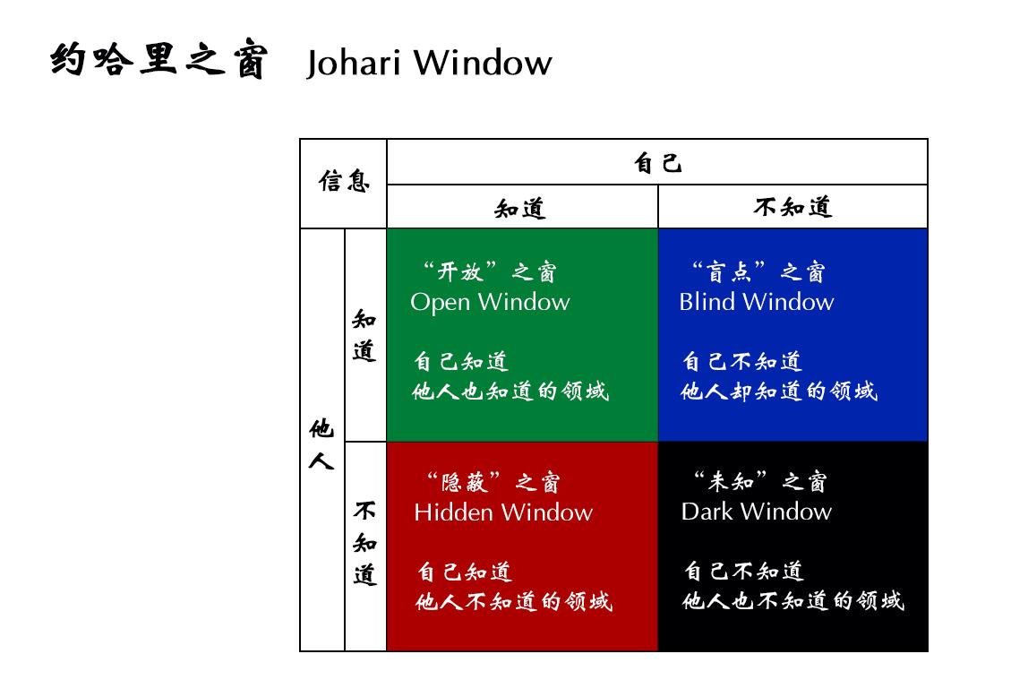 约哈里之窗,帮你找到更好的自己