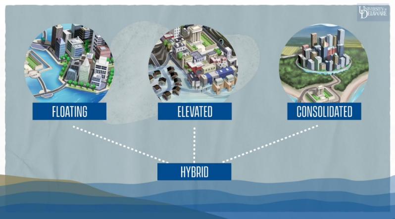 对抗气候变化的战争:有管理的撤退和未来的漂浮城市